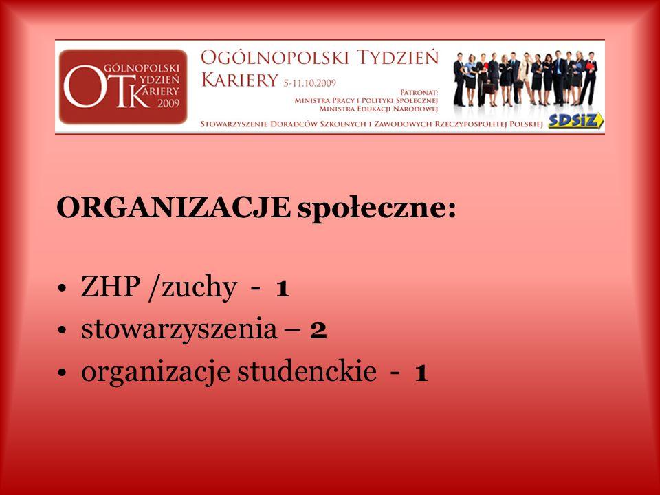 RESORT PRACY: PUP, MUP - 19 WUP, CIiPKZ - 10 OHP - KG OHP raport zbiorczy (indywidualnie MCK - 1)
