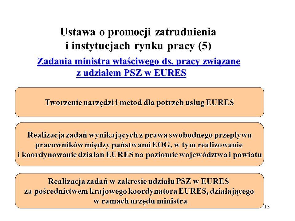 13 Ustawa o promocji zatrudnienia i instytucjach rynku pracy (5) Tworzenie narzędzi i metod dla potrzeb usług EURES Zadania ministra właściwego ds.