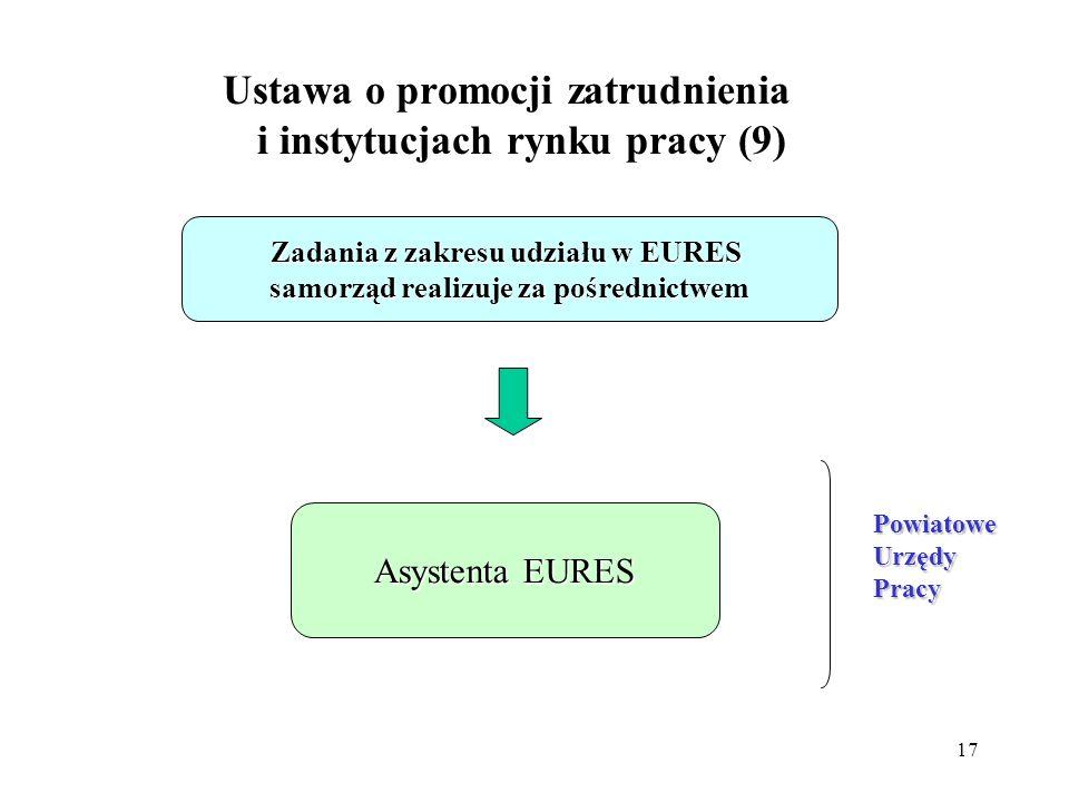 17 Ustawa o promocji zatrudnienia i instytucjach rynku pracy (9) Zadania z zakresu udziału w EURES samorząd realizuje za pośrednictwem Asystenta EURES PowiatoweUrzędyPracy
