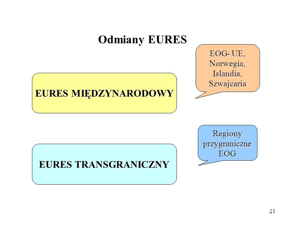 21 Odmiany EURES EURES MIĘDZYNARODOWY EOG- UE, Norwegia, Islandia, Szwajcaria EURES TRANSGRANICZNY Regiony przygraniczne EOG