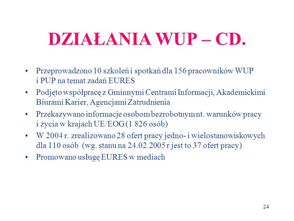 24 DZIAŁANIA WUP – CD.