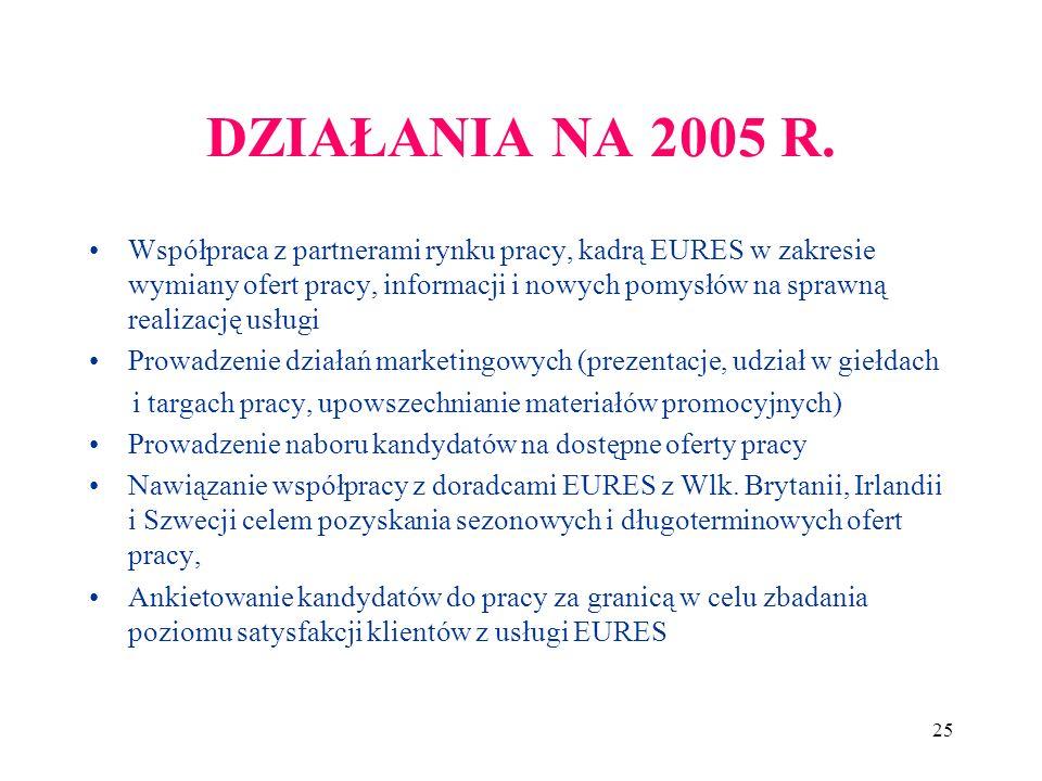 25 DZIAŁANIA NA 2005 R.