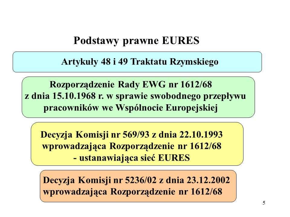 5 Podstawy prawne EURES Artykuły 48 i 49 Traktatu Rzymskiego Rozporządzenie Rady EWG nr 1612/68 z dnia 15.10.1968 r.