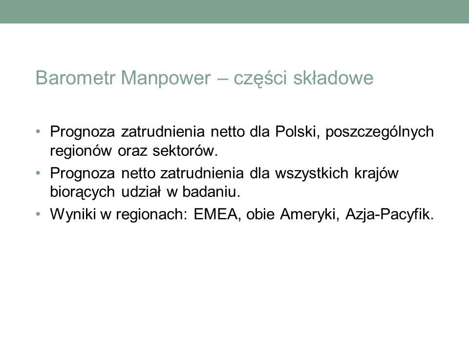 Barometr Manpower – części składowe Prognoza zatrudnienia netto dla Polski, poszczególnych regionów oraz sektorów.