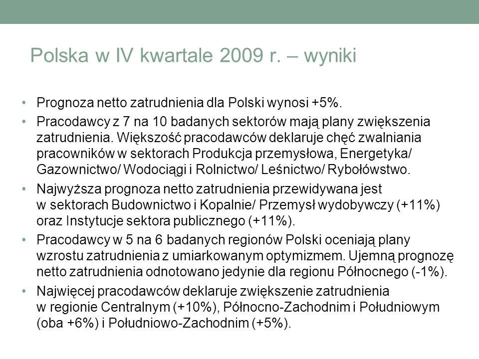 Polska w IV kwartale 2009 r. – wyniki Prognoza netto zatrudnienia dla Polski wynosi +5%. Pracodawcy z 7 na 10 badanych sektorów mają plany zwiększenia