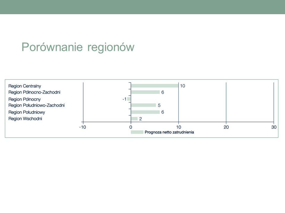 Porównanie regionów