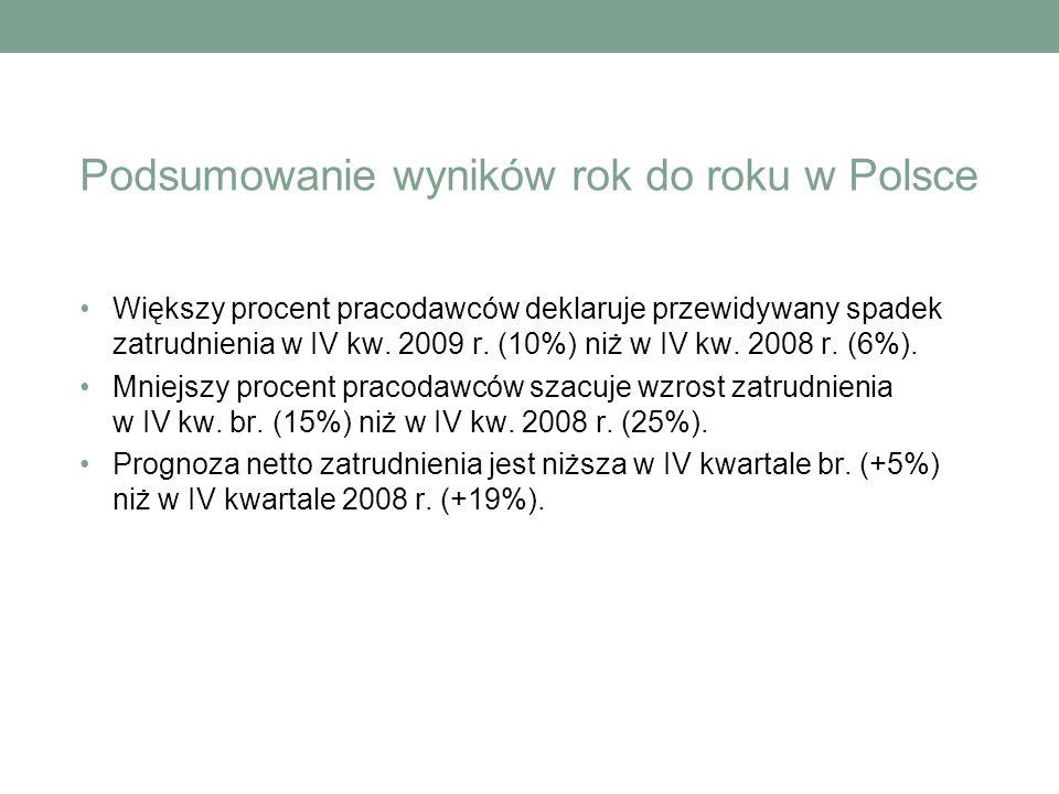 Podsumowanie wyników rok do roku w Polsce Większy procent pracodawców deklaruje przewidywany spadek zatrudnienia w IV kw. 2009 r. (10%) niż w IV kw. 2