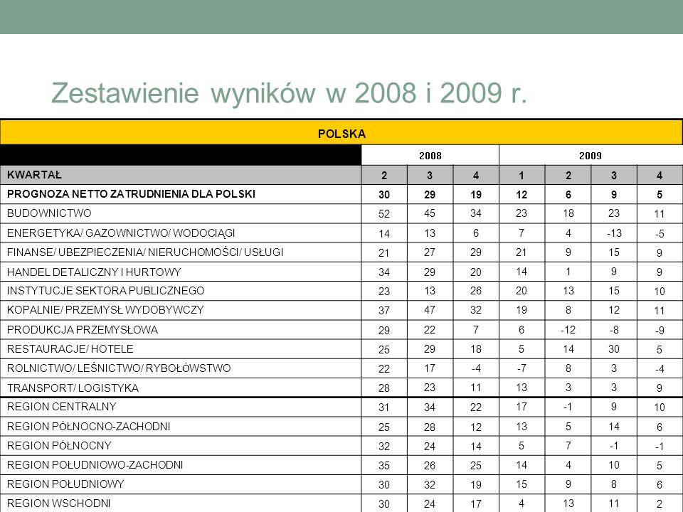 Zestawienie wyników w 2008 i 2009 r. POLSKA 20082009 KWARTAŁ2341234 PROGNOZA NETTO ZATRUDNIENIA DLA POLSKI30291912695 BUDOWNICTWO52453423182311 ENERGE