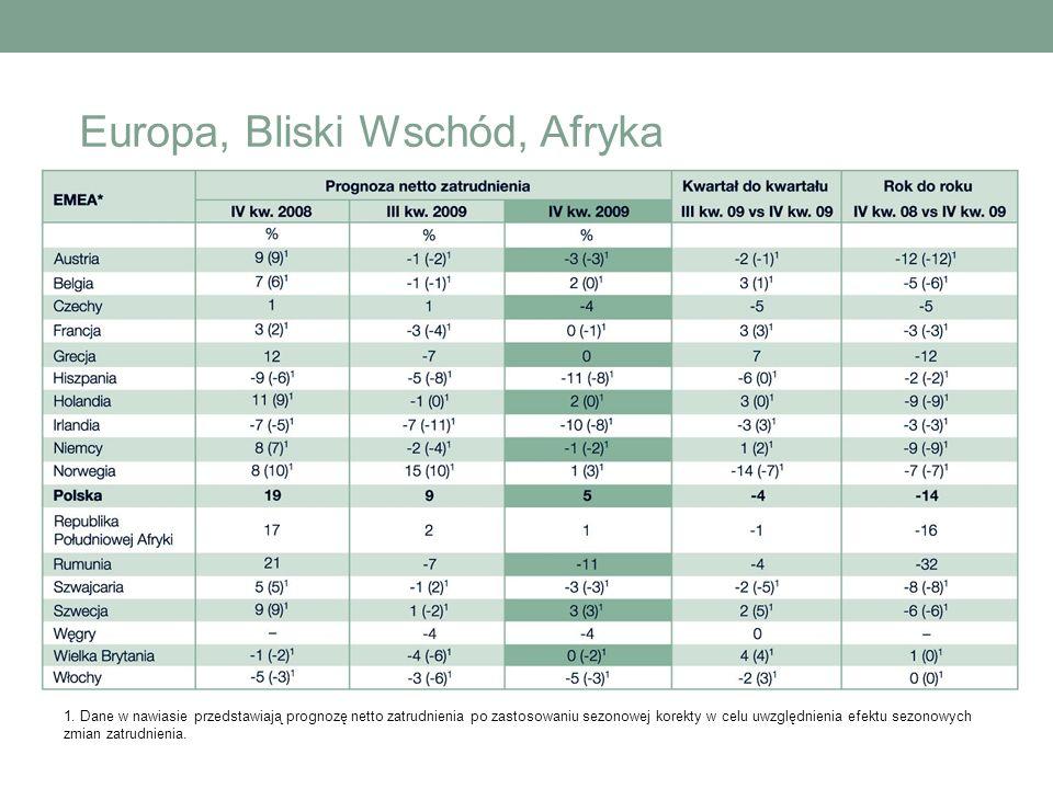 1. Dane w nawiasie przedstawiają prognozę netto zatrudnienia po zastosowaniu sezonowej korekty w celu uwzględnienia efektu sezonowych zmian zatrudnien