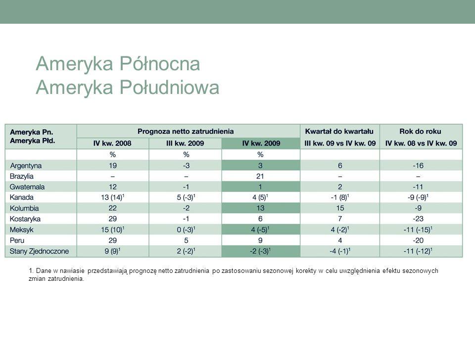 Ameryka Północna Ameryka Południowa 1. Dane w nawiasie przedstawiają prognozę netto zatrudnienia po zastosowaniu sezonowej korekty w celu uwzględnieni