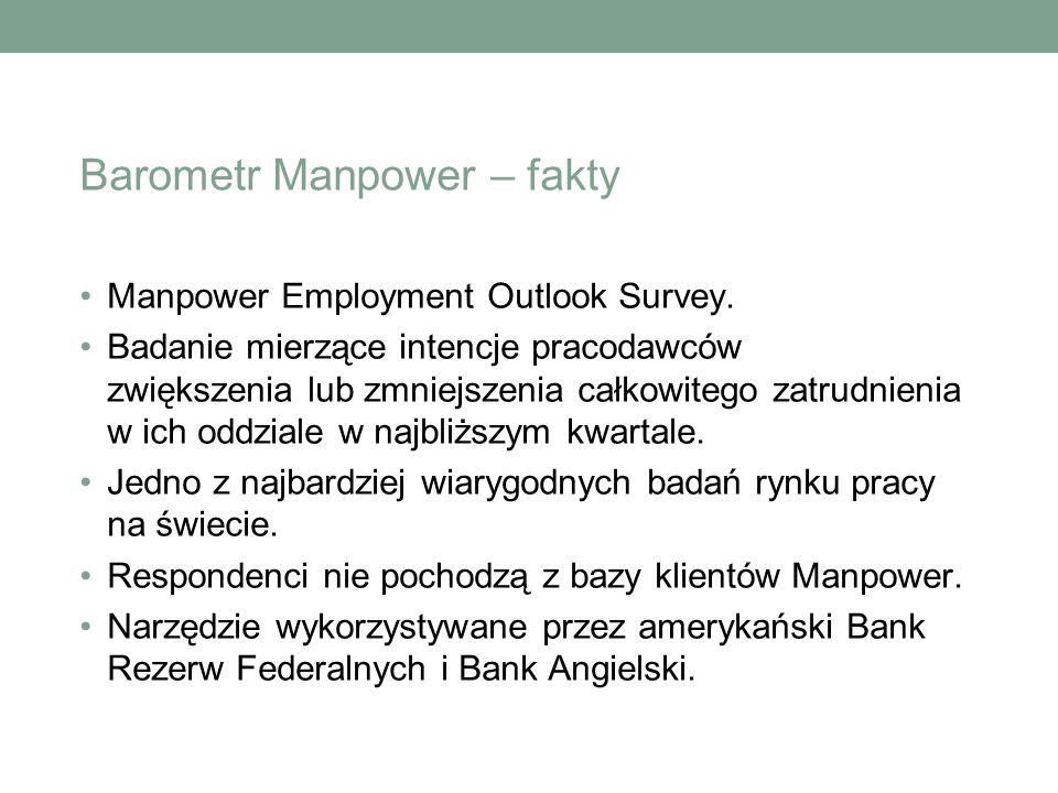Barometr Manpower – liczby Ponad 72 000 pracodawców 35 krajów na 6 kontynentach Ponad 45 lat historii 4 publikacje w roku 1 pytanie