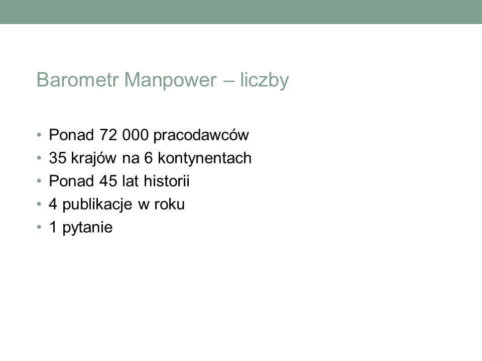Barometr Manpower w Polsce Reprezentatywna próba dla rynku pracy w Polsce.