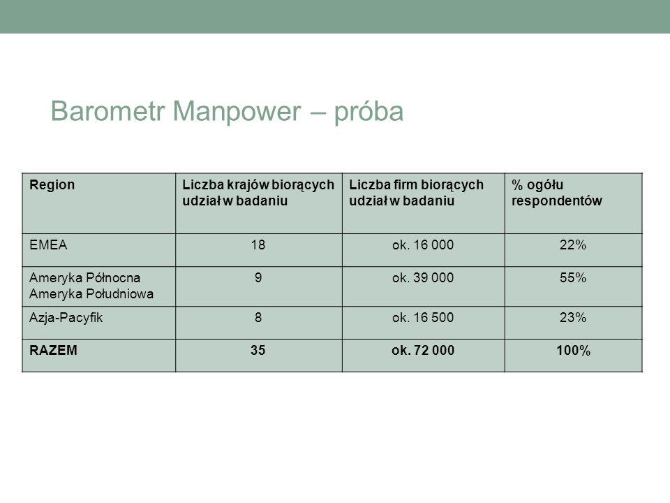 Barometr Manpower – próba RegionLiczba krajów biorących udział w badaniu Liczba firm biorących udział w badaniu % ogółu respondentów EMEA18ok. 16 0002