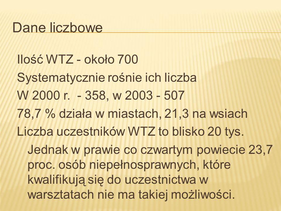Dane liczbowe Ilość WTZ - około 700 Systematycznie rośnie ich liczba W 2000 r. - 358, w 2003 - 507 78,7 % działa w miastach, 21,3 na wsiach Liczba ucz