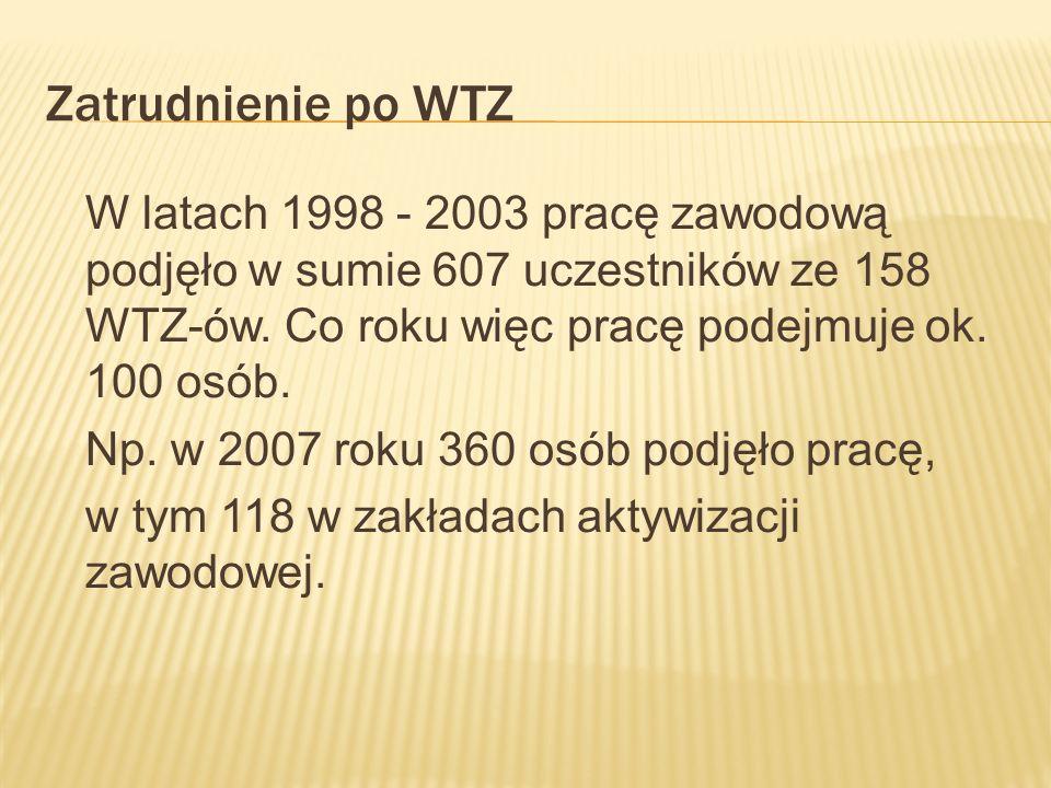 Zatrudnienie po WTZ W latach 1998 - 2003 pracę zawodową podjęło w sumie 607 uczestników ze 158 WTZ-ów. Co roku więc pracę podejmuje ok. 100 osób. Np.