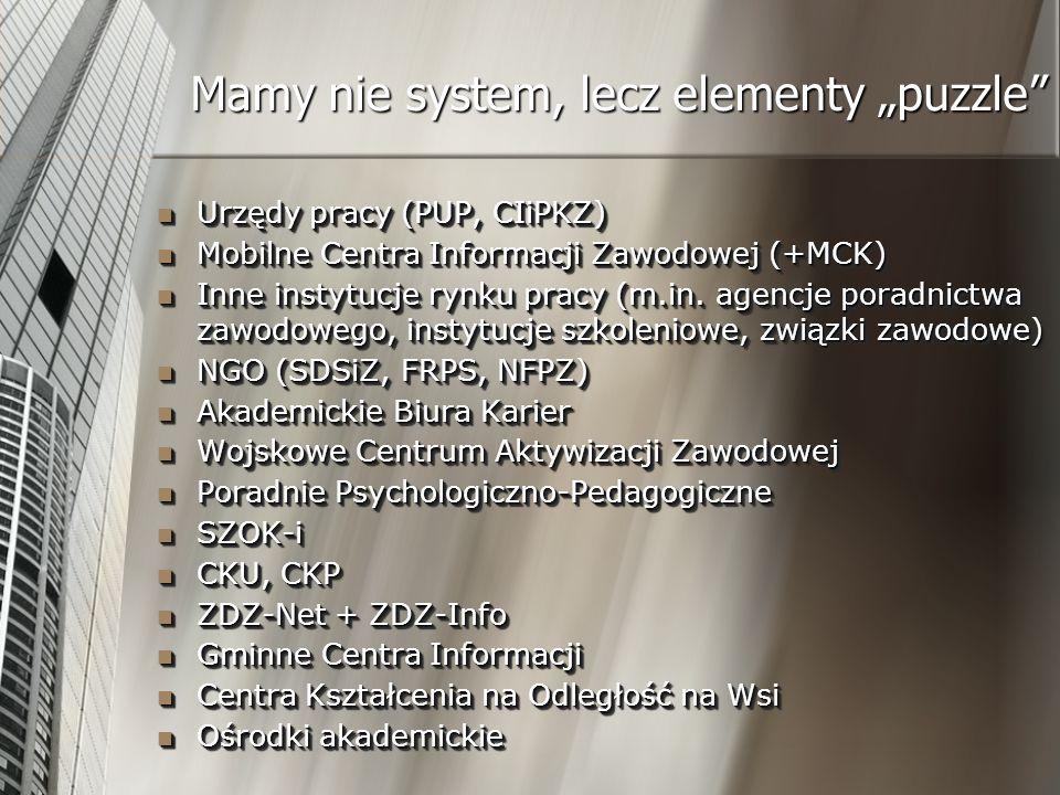 Urzędy pracy (PUP, CIiPKZ) Urzędy pracy (PUP, CIiPKZ) Mobilne Centra Informacji Zawodowej (+MCK) Mobilne Centra Informacji Zawodowej (+MCK) Inne insty