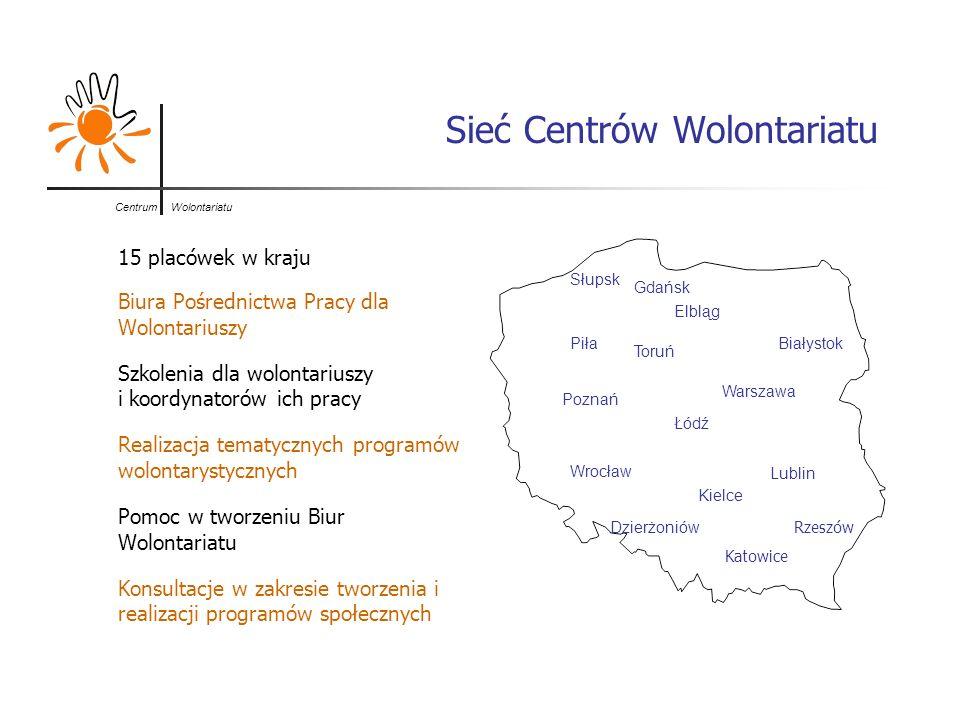 Centrum Wolontariatu Sieć Centrów Wolontariatu 15 placówek w kraju Biura Pośrednictwa Pracy dla Wolontariuszy Szkolenia dla wolontariuszy i koordynato