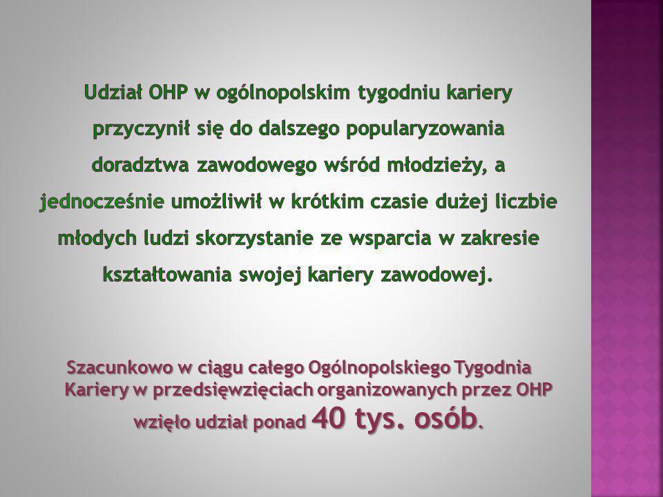Szacunkowo w ciągu całego Ogólnopolskiego Tygodnia Kariery w przedsięwzięciach organizowanych przez OHP wzięło udział ponad 40 tys. osób.