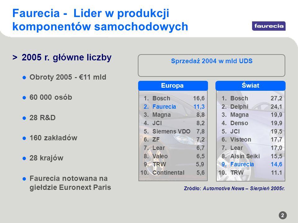 2 Faurecia - Lider w produkcji komponentów samochodowych Zródło: Automotive News – Sierpień 2005r.
