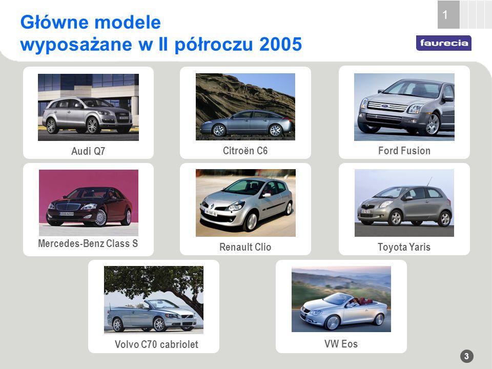 3 Główne modele wyposażane w II półroczu 2005 1 Toyota Yaris Volvo C70 cabriolet VW Eos Renault Clio Mercedes-Benz Class S Audi Q7 Ford Fusion Citroën C6
