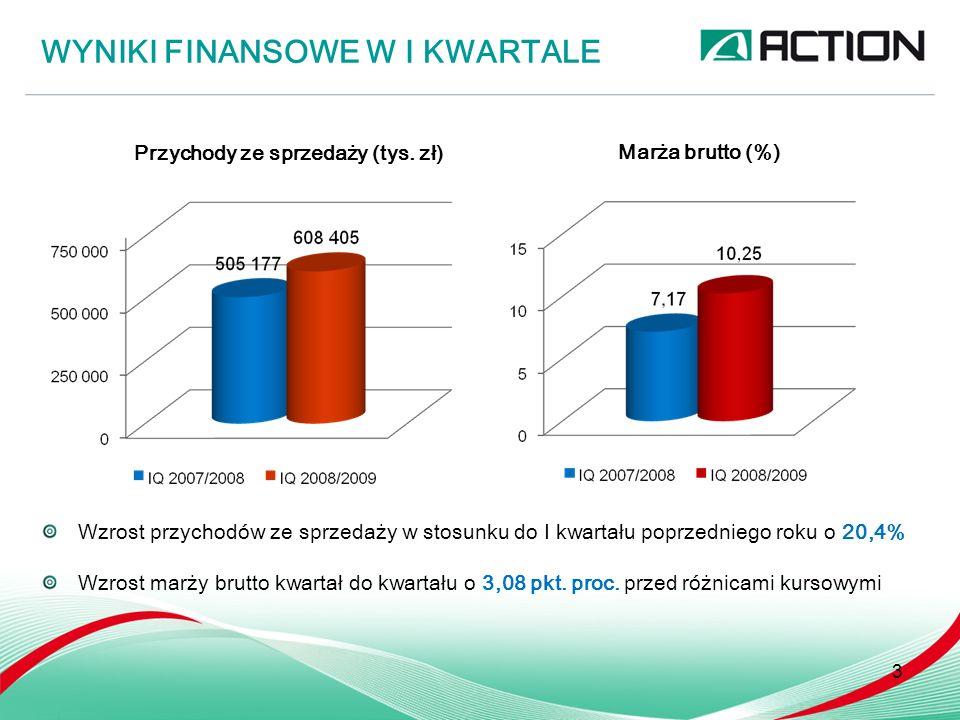 WYNIKI FINANSOWE W I KWARTALE 4 Zysk /strata netto (tys.