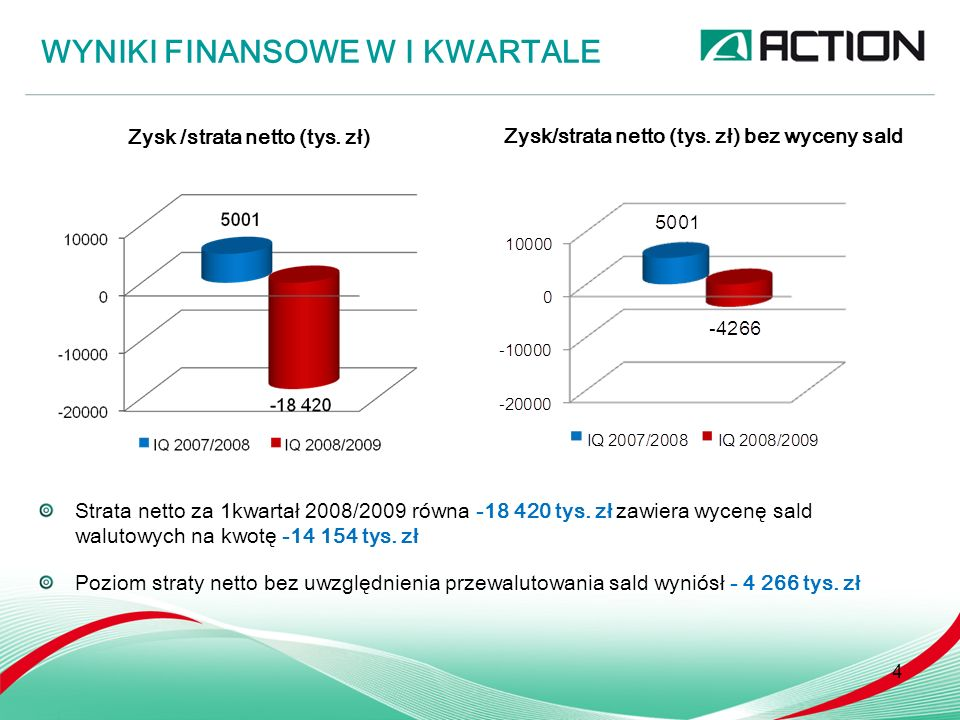 EFEKT PRZEWALUTOWANIA 5 Wycenie podlegają zobowiązania, należności oraz środki pieniężne Łączna kwota przewalutowania równa -14 154 tys.