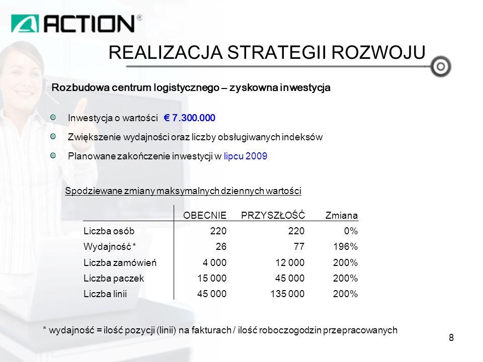 Rozbudowa centrum logistycznego – zyskowna inwestycja REALIZACJA STRATEGII ROZWOJU 8 Spodziewane zmiany maksymalnych dziennych wartości OBECNIEPRZYSZŁOŚĆZmiana Liczba osób220 0% Wydajność *2677196% Liczba zamówień4 00012 000200% Liczba paczek15 00045 000200% Liczba linii45 000135 000200% * wydajność = ilość pozycji (linii) na fakturach / ilość roboczogodzin przepracowanych Inwestycja o wartości 7.300.000 Zwiększenie wydajności oraz liczby obsługiwanych indeksów Planowane zakończenie inwestycji w lipcu 2009
