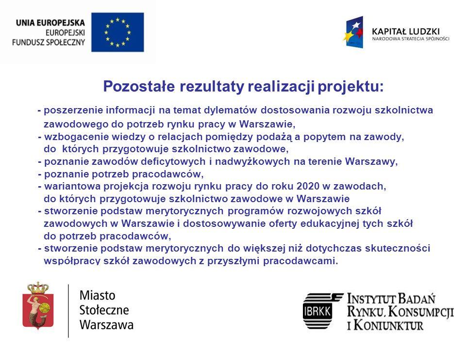 Pozostałe rezultaty realizacji projektu: - poszerzenie informacji na temat dylematów dostosowania rozwoju szkolnictwa zawodowego do potrzeb rynku pracy w Warszawie, - wzbogacenie wiedzy o relacjach pomiędzy podażą a popytem na zawody, do których przygotowuje szkolnictwo zawodowe, - poznanie zawodów deficytowych i nadwyżkowych na terenie Warszawy, - poznanie potrzeb pracodawców, - wariantowa projekcja rozwoju rynku pracy do roku 2020 w zawodach, do których przygotowuje szkolnictwo zawodowe w Warszawie - stworzenie podstaw merytorycznych programów rozwojowych szkół zawodowych w Warszawie i dostosowywanie oferty edukacyjnej tych szkół do potrzeb pracodawców, - stworzenie podstaw merytorycznych do większej niż dotychczas skuteczności współpracy szkół zawodowych z przyszłymi pracodawcami.