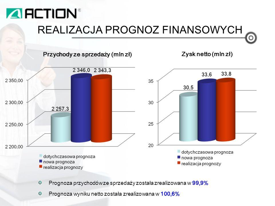 REALIZACJA PROGNOZ FINANSOWYCH Przychody ze sprzedaży (mln zł) Zysk netto (mln zł) Prognoza przychodów ze sprzedaży została zrealizowana w 99,9% Prognoza wyniku netto została zrealizowana w 100,6%