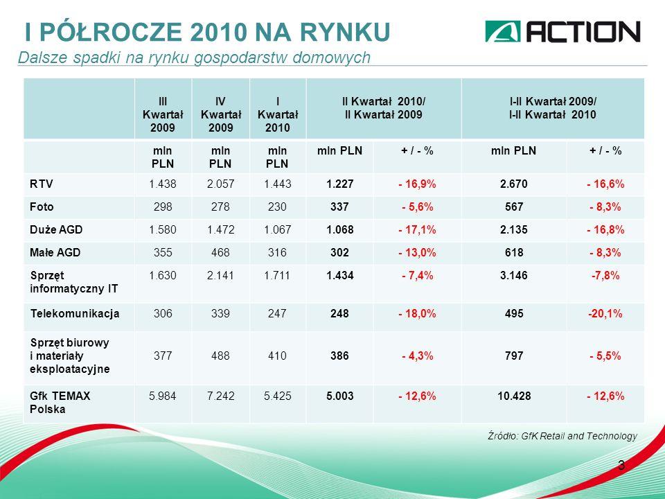 I PÓŁROCZE 2010 NA RYNKU Dalsze spadki na rynku gospodarstw domowych 3 III Kwartał 2009 IV Kwartał 2009 I Kwartał 2010 II Kwartał 2010/ II Kwartał 2009 I-II Kwartał 2009/ I-II Kwartał 2010 mln PLN + / - %mln PLN+ / - % RTV1.4382.0571.4431.227- 16,9%2.670- 16,6% Foto298278230337- 5,6%567- 8,3% Duże AGD1.5801.4721.0671.068- 17,1%2.135- 16,8% Małe AGD355468316302- 13,0%618- 8,3% Sprzęt informatyczny IT 1.6302.1411.7111.434- 7,4%3.146-7,8% Telekomunikacja306339247248- 18,0%495-20,1% Sprzęt biurowy i materiały eksploatacyjne 377488410386- 4,3%797- 5,5% Gfk TEMAX Polska 5.9847.2425.4255.003- 12,6%10.428- 12,6% Źródło: GfK Retail and Technology