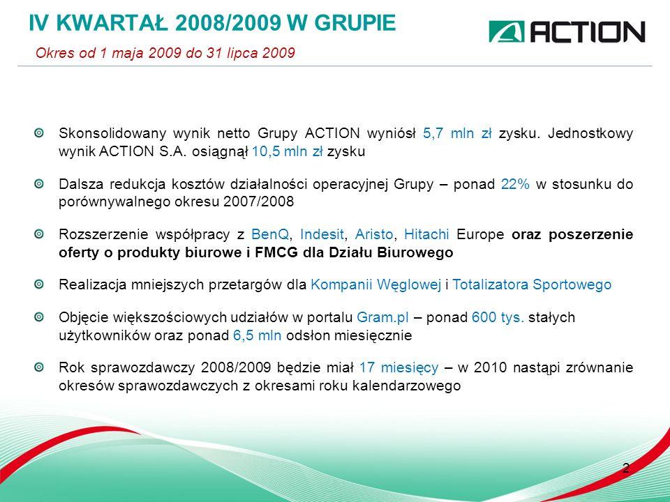 Skonsolidowany wynik netto Grupy ACTION wyniósł 5,7 mln zł zysku. Jednostkowy wynik ACTION S.A. osiągnął 10,5 mln zł zysku Dalsza redukcja kosztów dzi