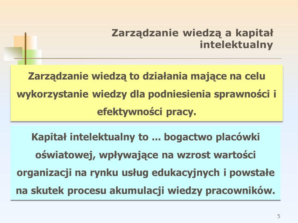 5 Zarządzanie wiedzą to działania mające na celu wykorzystanie wiedzy dla podniesienia sprawności i efektywności pracy. Kapitał intelektualny to... bo