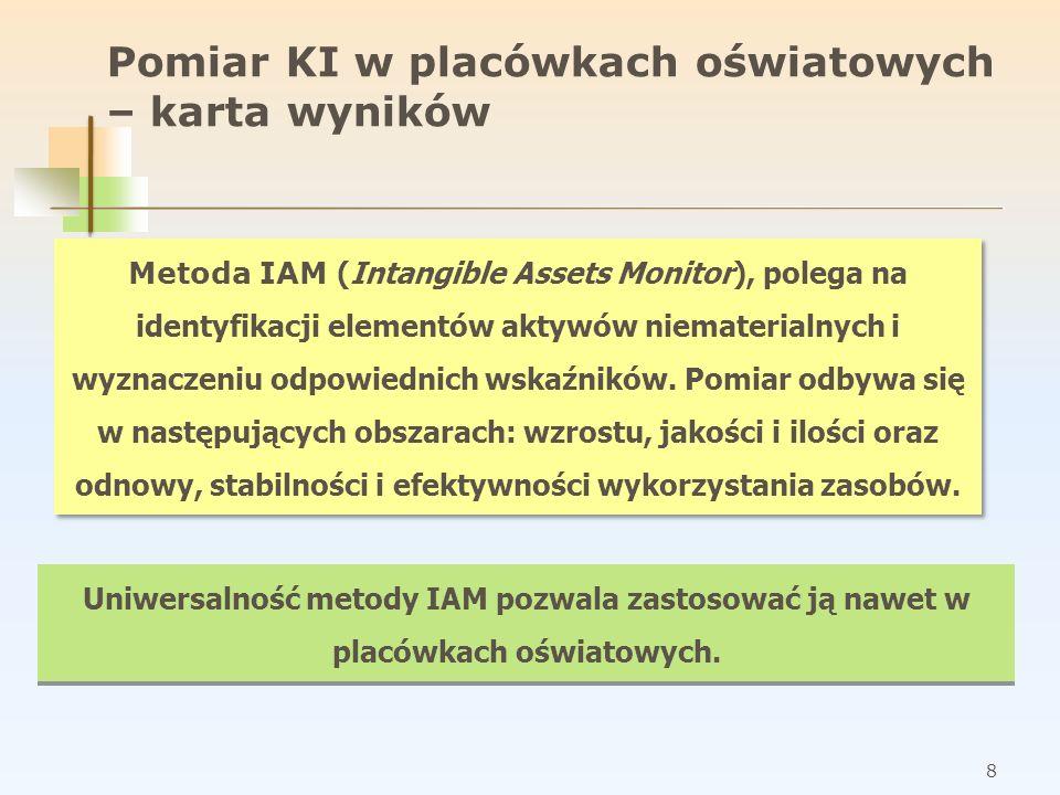 8 Pomiar KI w placówkach oświatowych – karta wyników Metoda IAM (Intangible Assets Monitor), polega na identyfikacji elementów aktywów niematerialnych