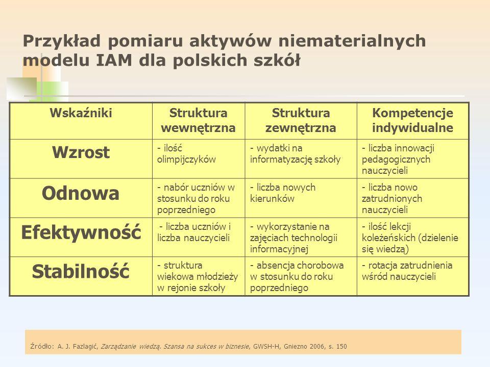 Przykład pomiaru aktywów niematerialnych modelu IAM dla polskich szkół WskaźnikiStruktura wewnętrzna Struktura zewnętrzna Kompetencje indywidualne Wzr