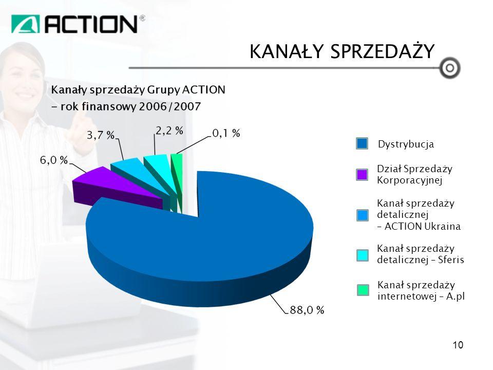KANAŁY SPRZEDAŻY Dystrybucja Kanał sprzedaży internetowej – A.pl Kanał sprzedaży detalicznej – Sferis Kanał sprzedaży detalicznej – ACTION Ukraina Dzi