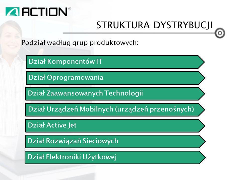 STRUKTURA DYSTRYBUCJI Dział Komponentów IT Podział według grup produktowych: Dział Oprogramowania Dział Zaawansowanych Technologii Dział Urządzeń Mobi