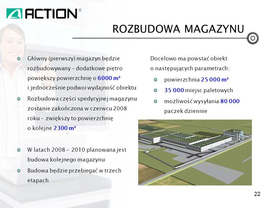 Główny (pierwszy) magazyn będzie rozbudowywany – dodatkowe piętro powiększy powierzchnię o 6000 m ² i jednocześnie podwoi wydajność obiektu Rozbudowa