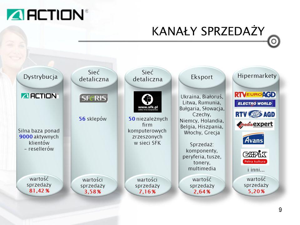 KANAŁY SPRZEDAŻY Dystrybucja Kanał sprzedaży internetowej – A.pl Kanał sprzedaży detalicznej – Sferis Kanał sprzedaży detalicznej – ACTION Ukraina Dział Sprzedaży Korporacyjnej 10