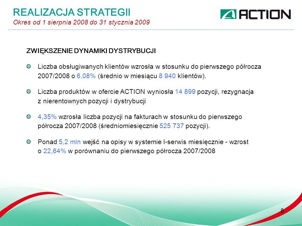 ZWIĘKSZENIE DYNAMIKI DYSTRYBUCJI Liczba obsługiwanych klientów wzrosła w stosunku do pierwszego półrocza 2007/2008 o 6,08% (średnio w miesiącu 8 940 klientów).