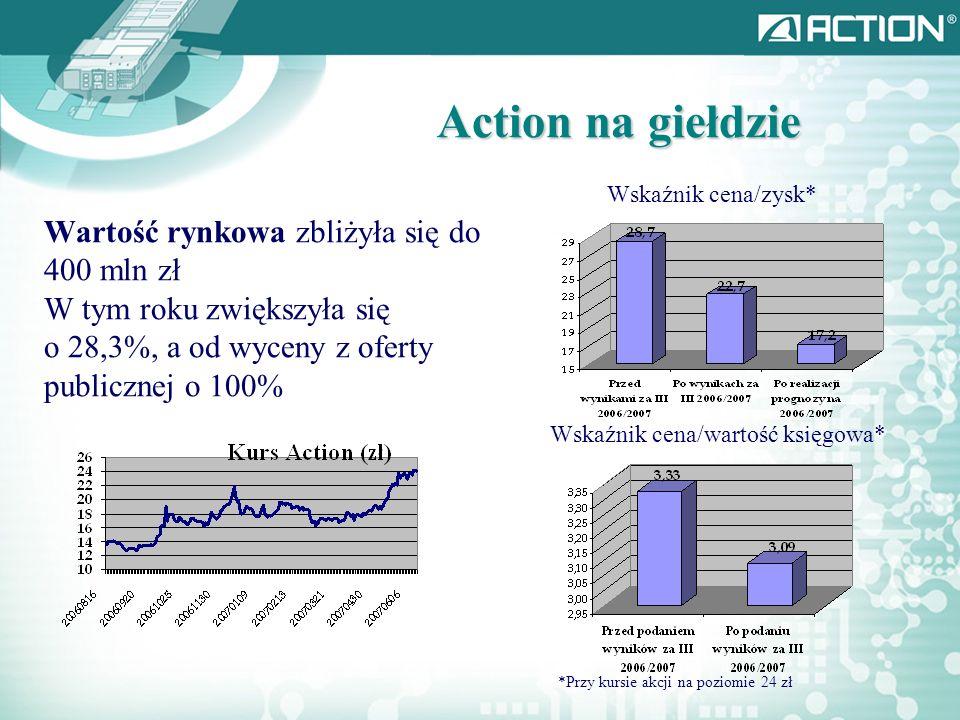 Action na giełdzie Wartość rynkowa zbliżyła się do 400 mln zł W tym roku zwiększyła się o 28,3%, a od wyceny z oferty publicznej o 100% Wskaźnik cena/zysk* Wskaźnik cena/wartość księgowa* *Przy kursie akcji na poziomie 24 zł