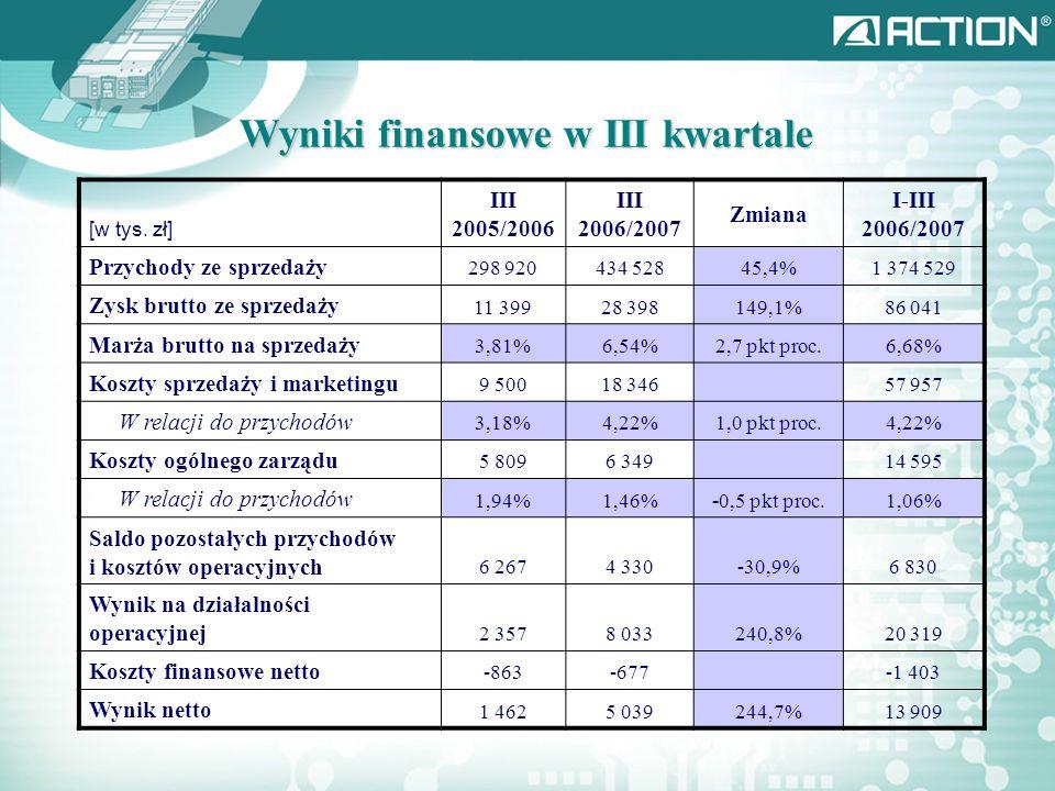 Wyniki finansowe w III kwartale [w tys.