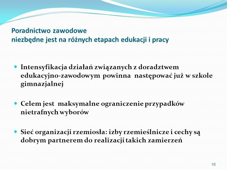 16 Poradnictwo zawodowe niezbędne jest na różnych etapach edukacji i pracy Intensyfikacja działań związanych z doradztwem edukacyjno-zawodowym powinna