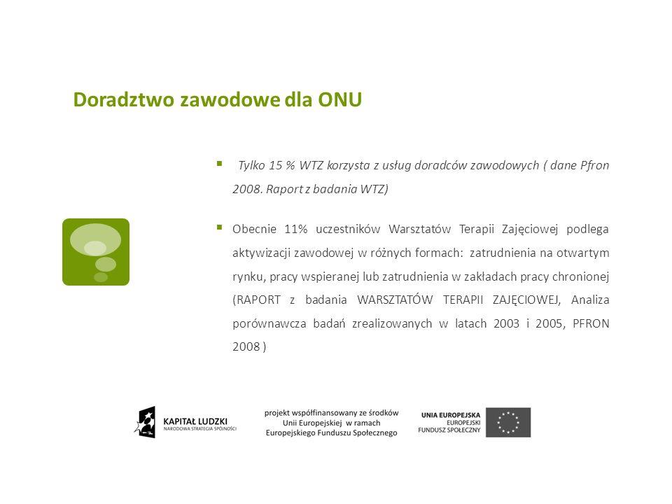 Doradztwo zawodowe dla ONU Tylko 15 % WTZ korzysta z usług doradców zawodowych ( dane Pfron 2008. Raport z badania WTZ) Obecnie 11% uczestników Warszt