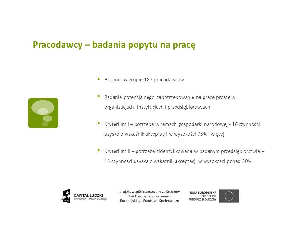 Pracodawcy – badania popytu na pracę Badania w grupie 187 pracodawców Badanie potencjalnego zapotrzebowanie na prace proste w organizacjach, instytucj