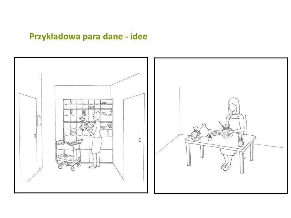 Przykładowa para dane - idee