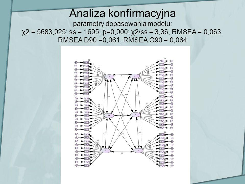 Analiza konfirmacyjna parametry dopasowania modelu: χ2 = 5683,025; ss = 1695; p=0,000; χ2/ss = 3,36, RMSEA = 0,063, RMSEA D90 =0,061, RMSEA G90 = 0,06