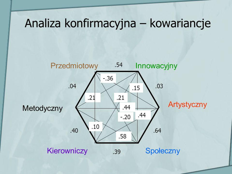 Analiza konfirmacyjna – kowariancje Przedmiotowy Metodyczny Innowacyjny Artystyczny KierowniczySpołeczny.54.03.64.39.40.04.21 -.36.15.21.44.58 -.20.10