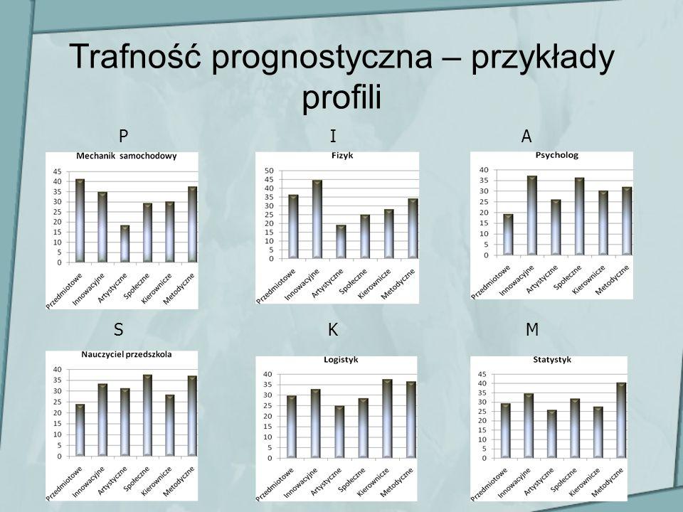Trafność prognostyczna – przykłady profili PIA MKS
