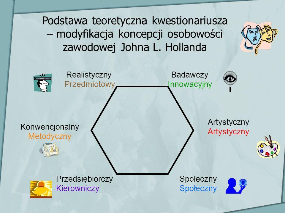 Podstawa teoretyczna kwestionariusza – modyfikacja koncepcji osobowości zawodowej Johna L. Hollanda Realistyczny Przedmiotowy Konwencjonalny Metodyczn
