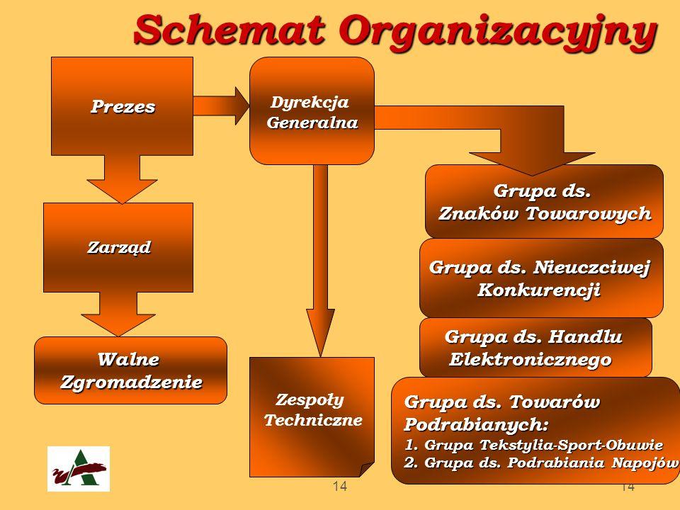 14 Schemat Organizacyjny DyrekcjaGeneralna Zarząd Prezes WalneZgromadzenie Grupa ds. Znaków Towarowych Grupa ds. Nieuczciwej Konkurencji Zespoły Techn